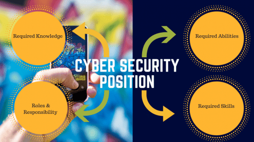 CYBER SECURITY Position